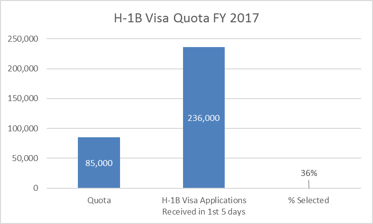 H-1B Visa FY17 Quota