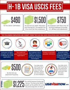 USCIS Fees for the H-1B Visa | usavisanow com - Immigration Law Office